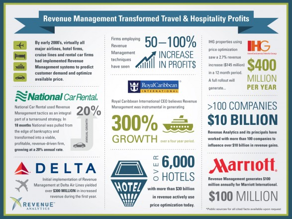 how-revenue-management-transformed-travel_504781f362a9b_w587