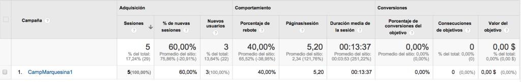 yeray-gonzalez-marketing-digital-online-turismo-sem-seo-tutorial-analytics