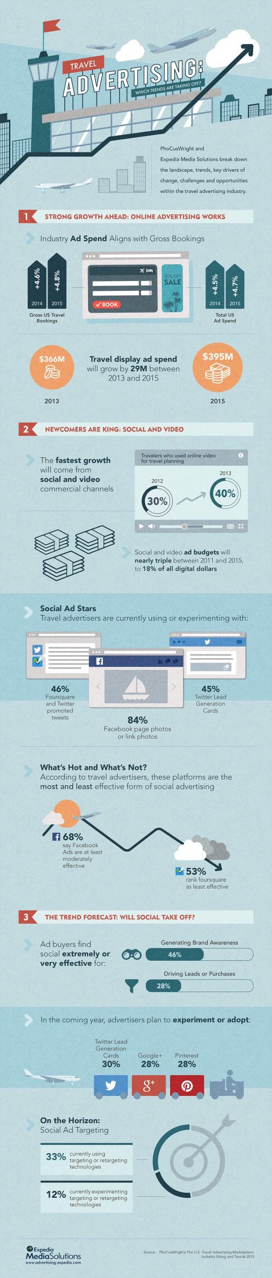 Infografía de tendencias en marketing turístico