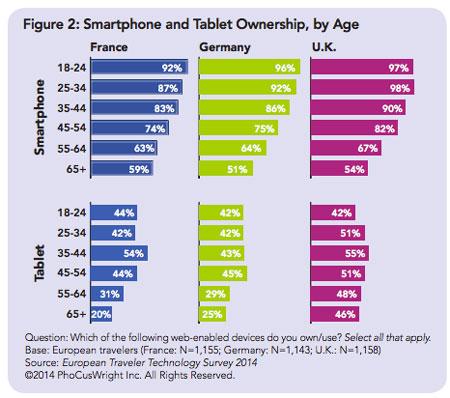 tendencias-turisticas-smartphones-tablets