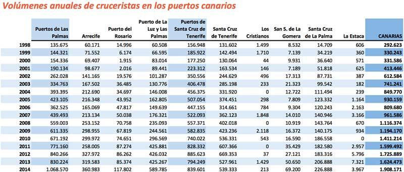 Cruceristas en Canarias - Yeray González