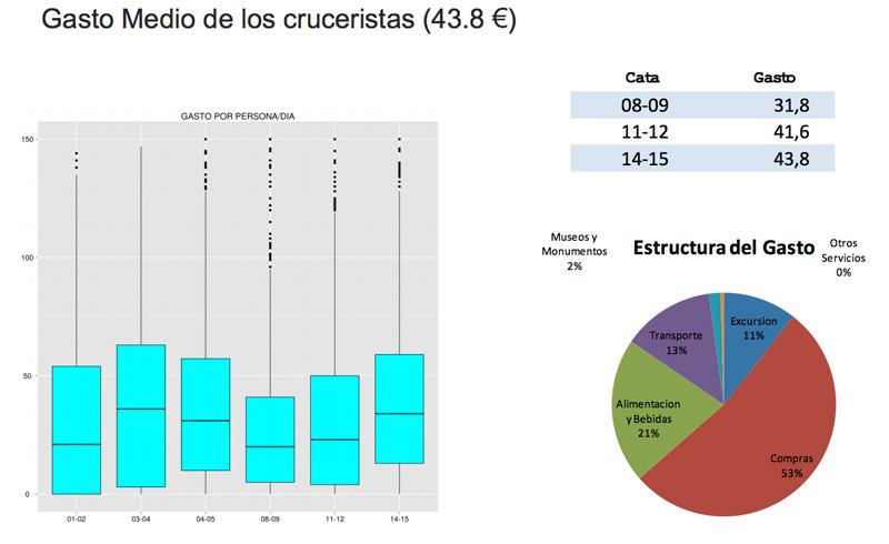 Gasto de cruceristas en Canarias - Dixkover